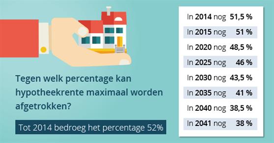 hypotheekrente Amsterdam